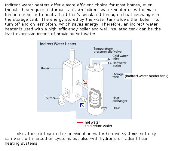 Water Heater Rebates