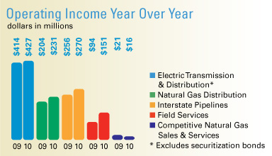 Operating Income Year Over Year