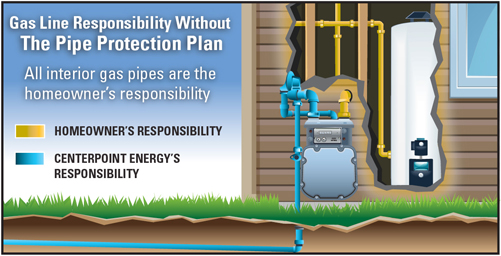 Gas Pipe Repair Pipe Protection Home Service Plus