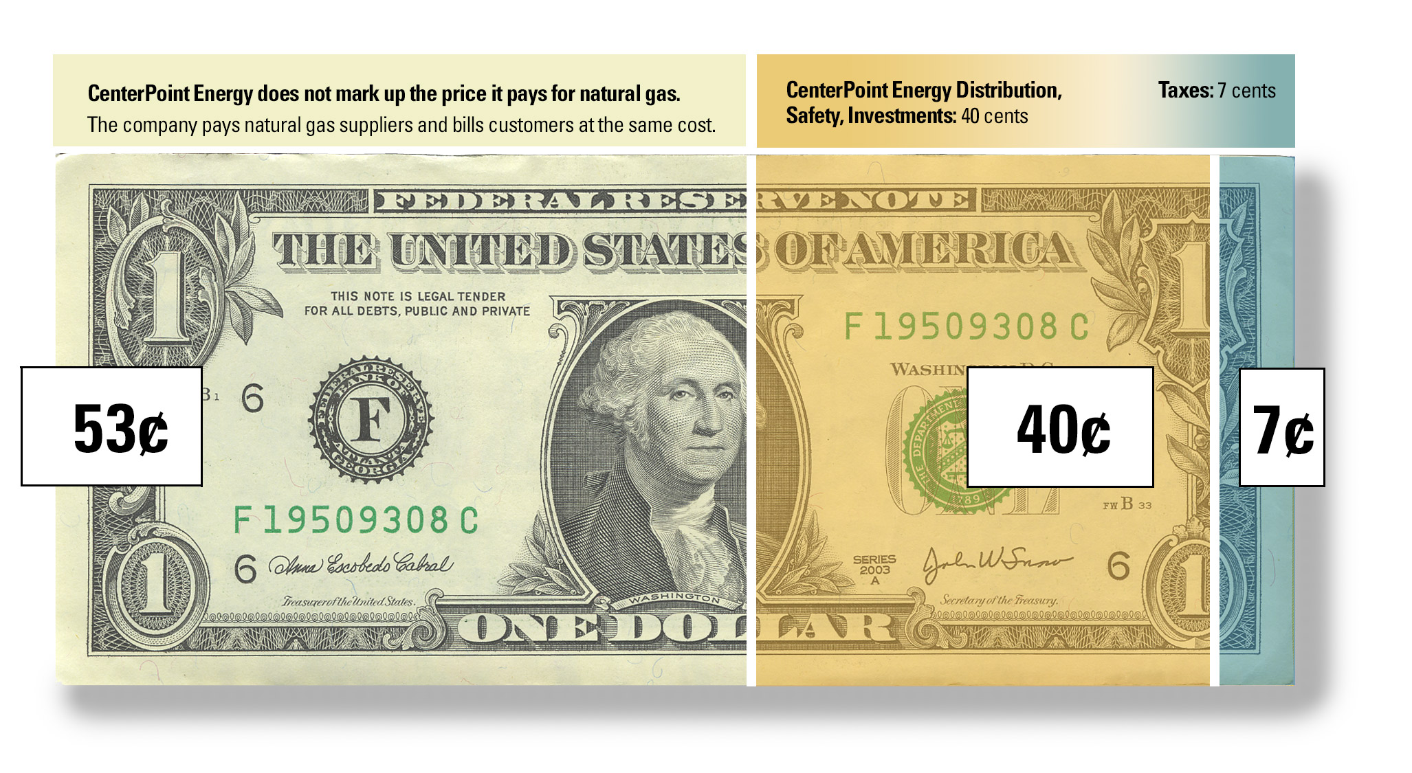 Every dollar on your natural gas bill can be divided into three parts