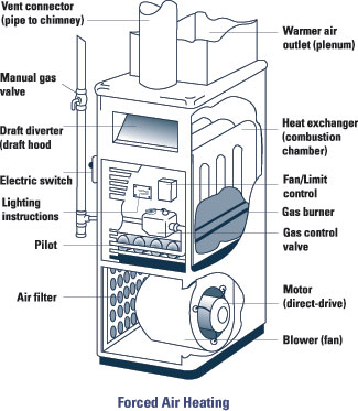 Furnace Illustration