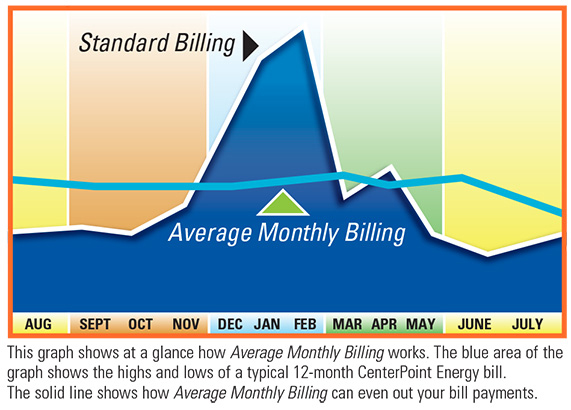 Chart Displaing Average Monthly Billing