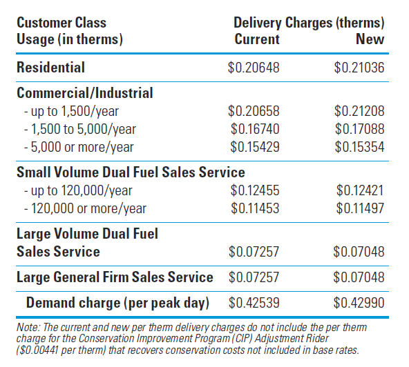 Center Point Number >> Faqs Rate Case Centerpoint Energy