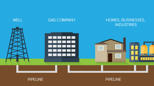 How natural gas gets to business
