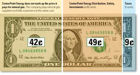 Natural Gas Prices - Where Your Dollar Goes